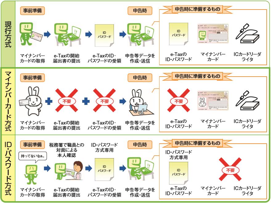 f:id:mimi_shiro:20190222204042p:plain